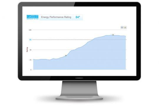 energy star score management dashboard benchmarking