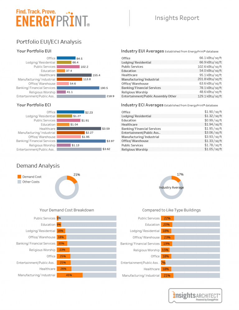 sample energy insights report of energyprint