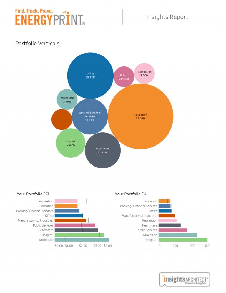 sample portfolio insights report of energyprint
