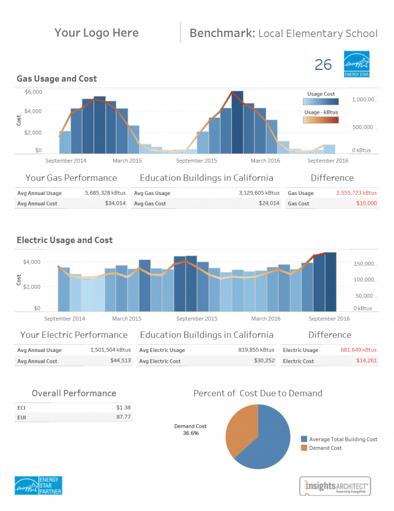 sample building energy benchmarking report of energyprint